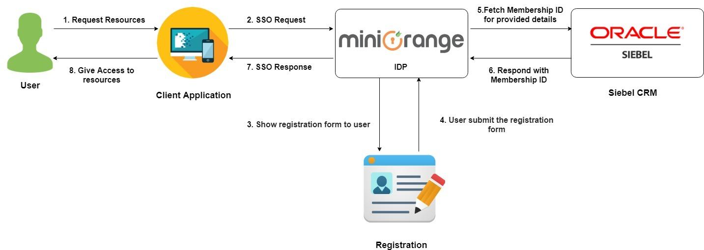 Flow Diagram Siebel CRM via API Authentication